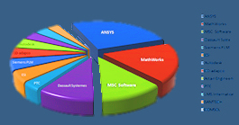 MCAE Europe Market 2011 top vendors: Ansys, MSC Software, Dassault Systemes, ESI Group, LMS International