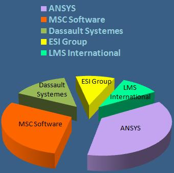 MCAE Europe 2007 top 5 vendors: Ansys, MSC Software, Dassault Systemes, ESI Group, LMS International