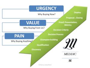 MEDDIC Sales Process