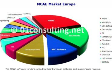 MCAE Market research report Europe