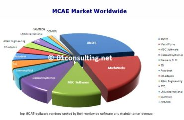 MCAE Market research report Worldwide