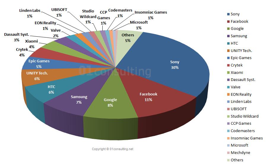 vr-vendors-market-share