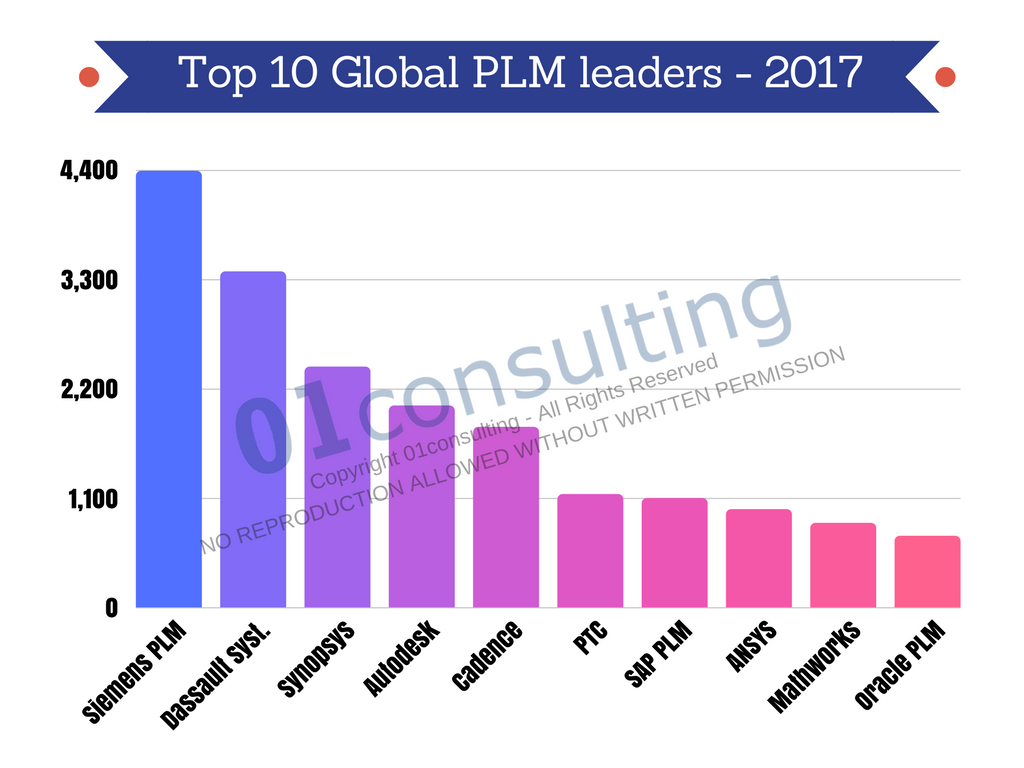 top 10 Global PLM leaders